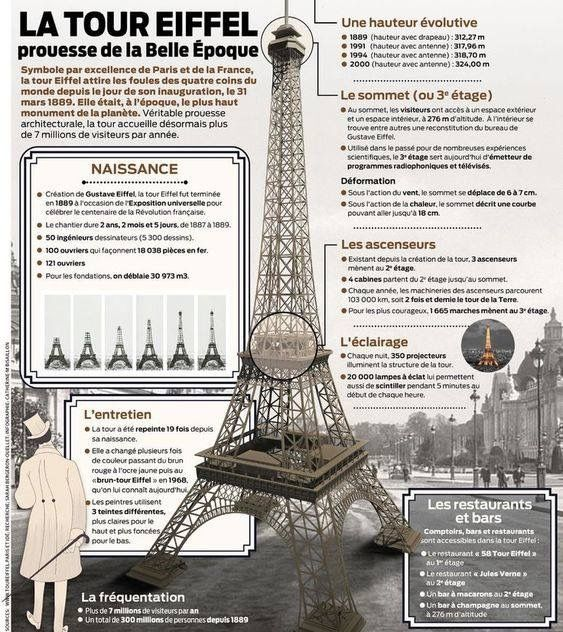 Pin By Bulletin Board Queen Donalee On Classroom Paris Tour Eiffel Tour Eiffel La Tour Eiffel