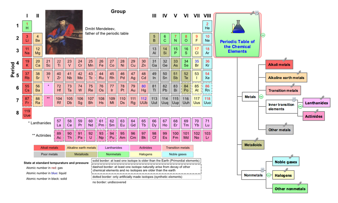 Conceptdraw Samples  Science And Education  Chemistry  Chemical