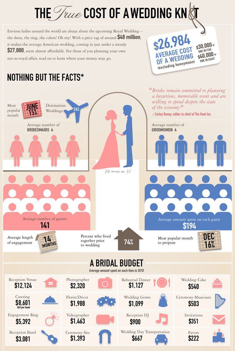 How Much Will Your Wedding Really Cost We Break It Down By State photo