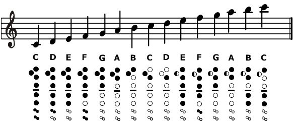 Recorder Notes | Or Use The Interactive Recorder Fingering Chart