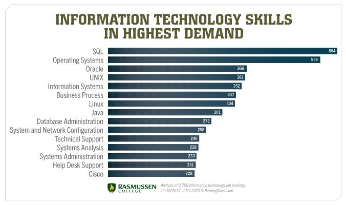 Skills Needed For A Career In Information Technology  Technology