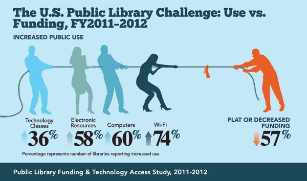 Graphics from the Public Library Funding and Technology Access Study | American Library Association