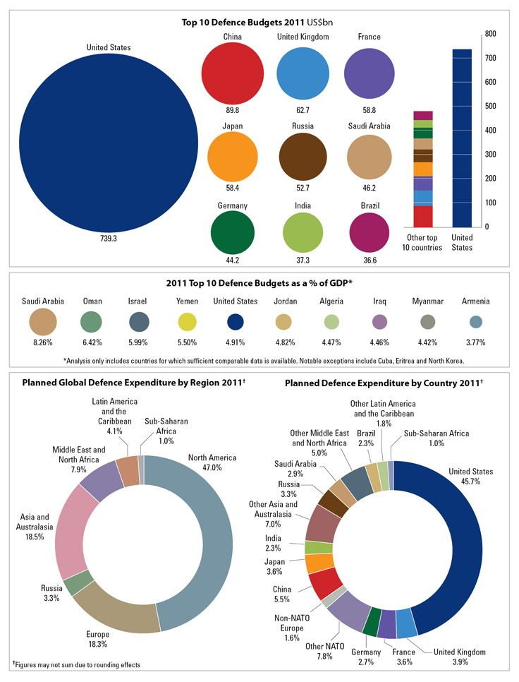 Chart: Top 10 Defence Budgets (2011) & Planned Global Defence