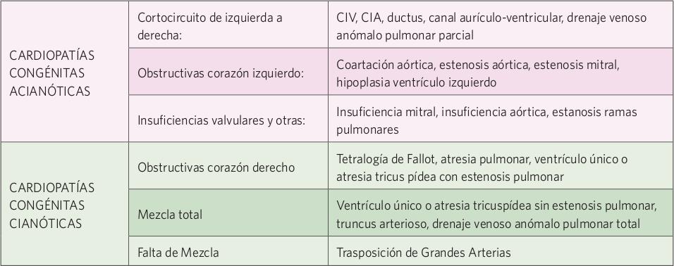 Resultado De Imagen Para Cardiopatias Congenitas Acianoticas