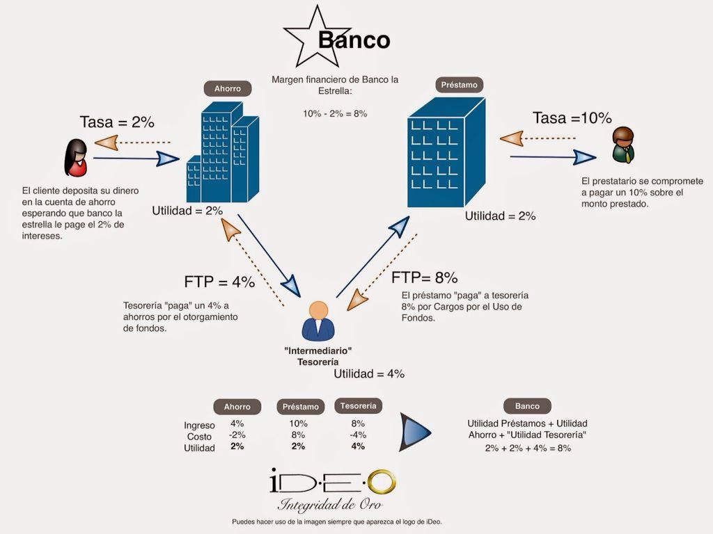 15+ Tesoreria banca information