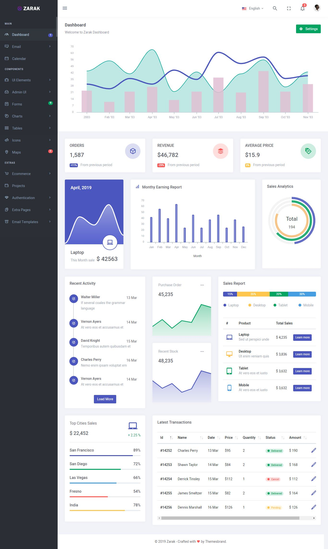 Ultimate Admin & Dashboard HTML Website Template  Download   HTML