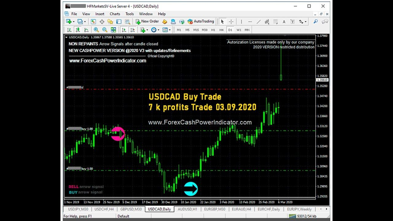 Usdcad Buy Trade D1 Example On 03 09 2020 Inside Metatrader 4 In