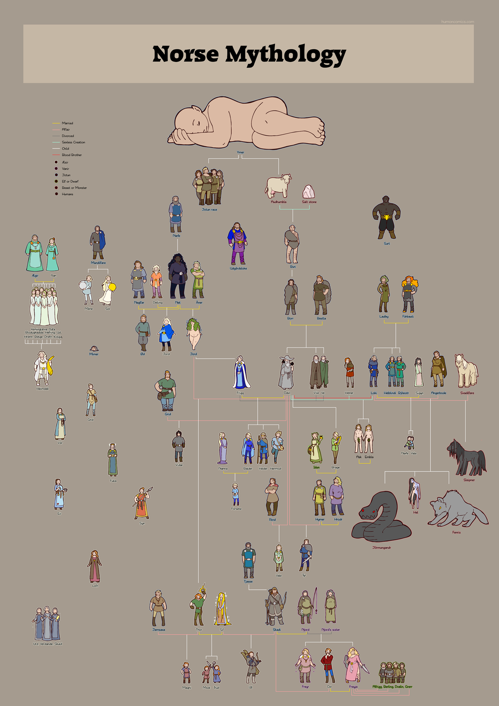 Norse Gods Family Trees Combined By Humon On Deviantart