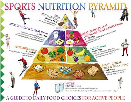 Sports Nutrition Chart - What To Include In Your Diet? Nutrition - diet chart