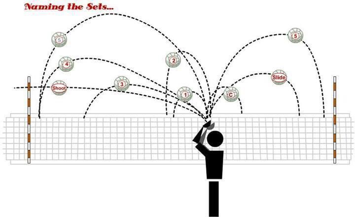Types Of Sets Volleyball Set Indoor Volleyball Volleyball Setter