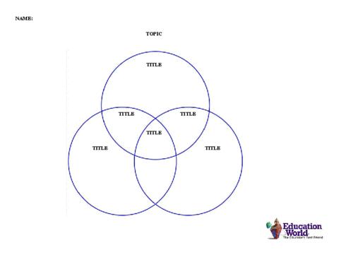 This three-circle Venn Diagram template provides a graphic