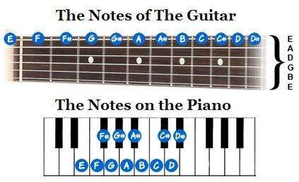 Learn how to play notes on guitar | Guitar reviews, Guitar ...