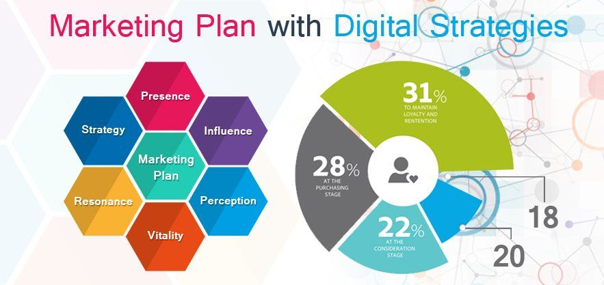 How to Make Effective Digital Marketing Strategy? Digital - Components Marketing Plan
