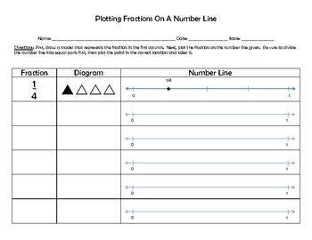 Plotting Fractions On A Number Line Blank Worksheet 3 Nf A 2