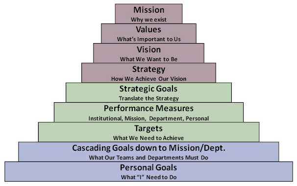 Strategic Framework Map  Quality    Business