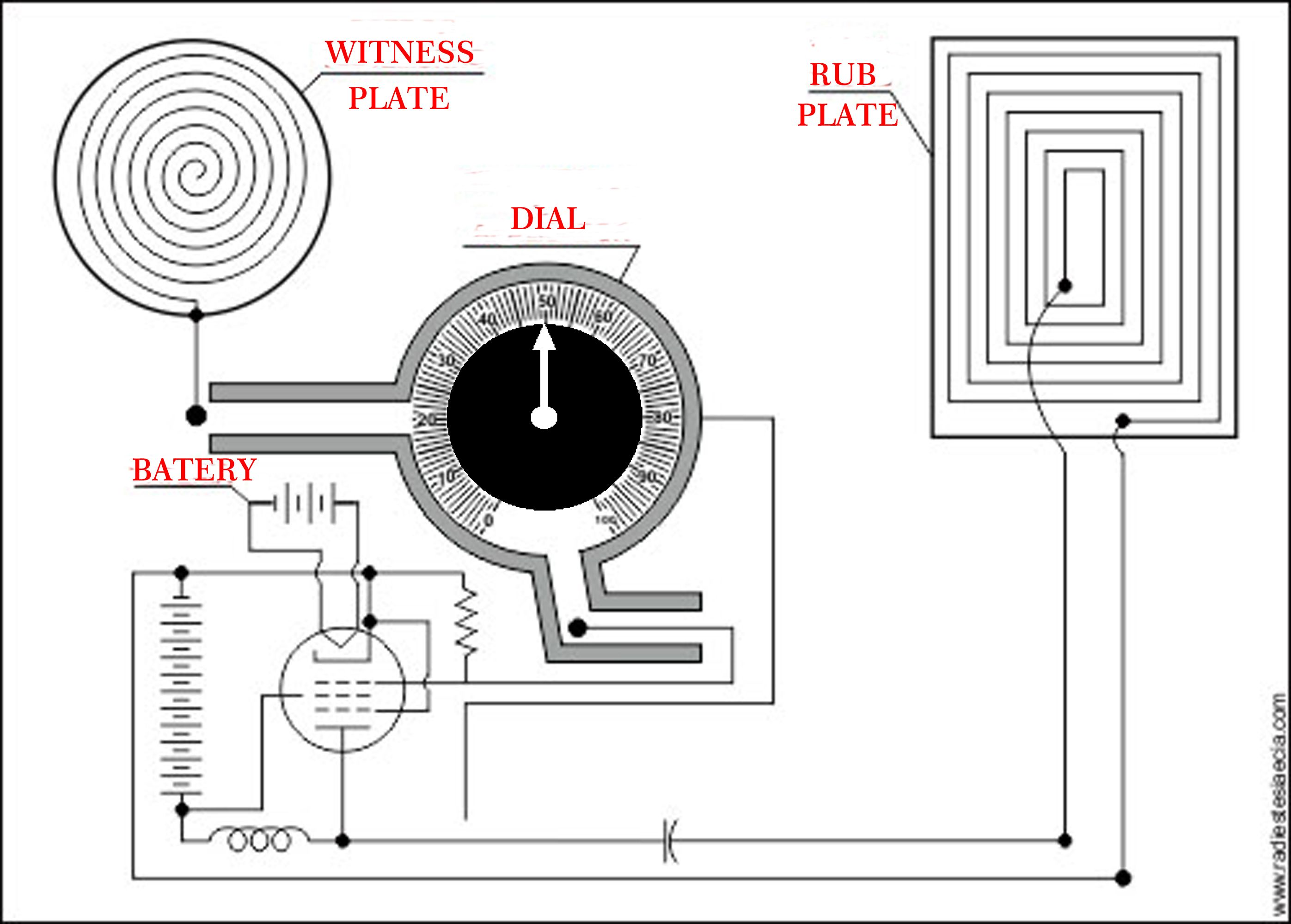 The Symbolic Radionics Machine