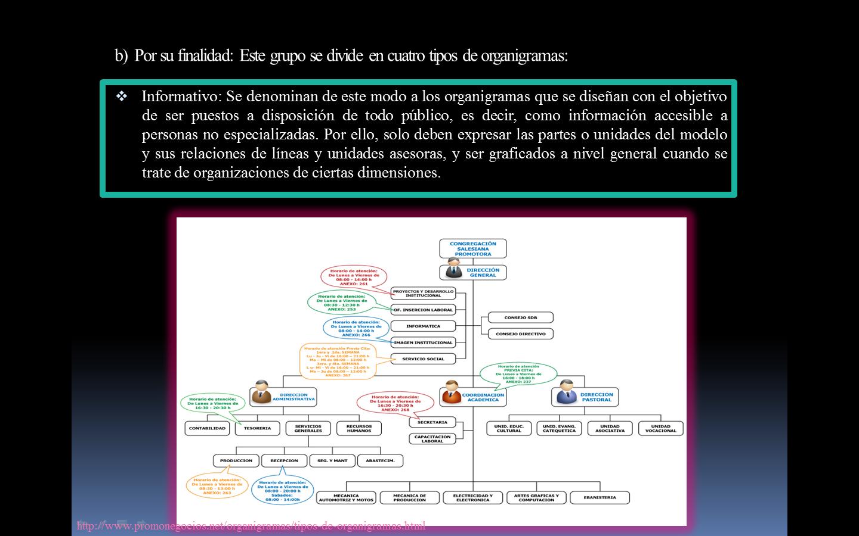 tipos de organigramas: por su finalidad