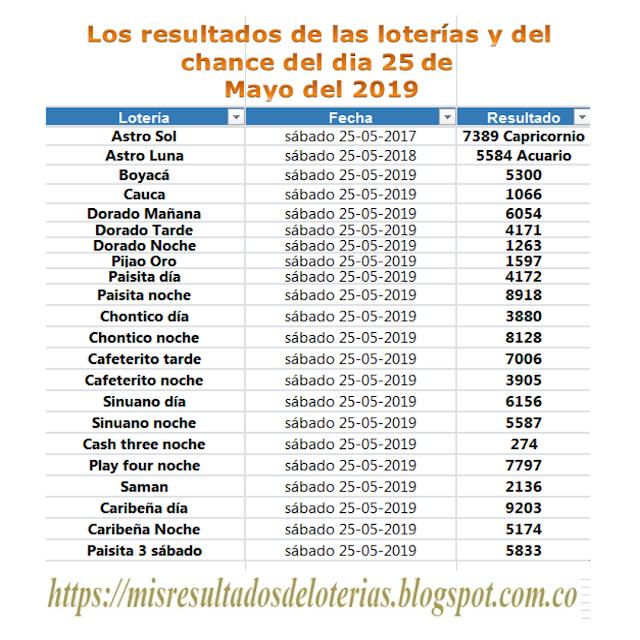 Resultado De La Lotería Ver Resultado De La Lotería De Hoy Resultados D Consejos Para Coser Lotería Tutoriales