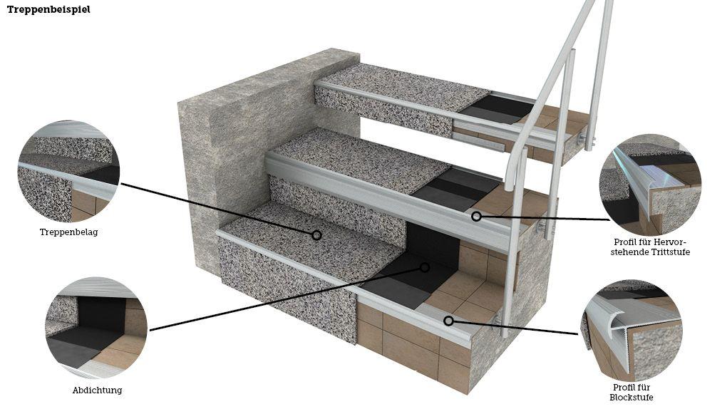 Treppensanierung Leicht Gemacht Mit Renofloor