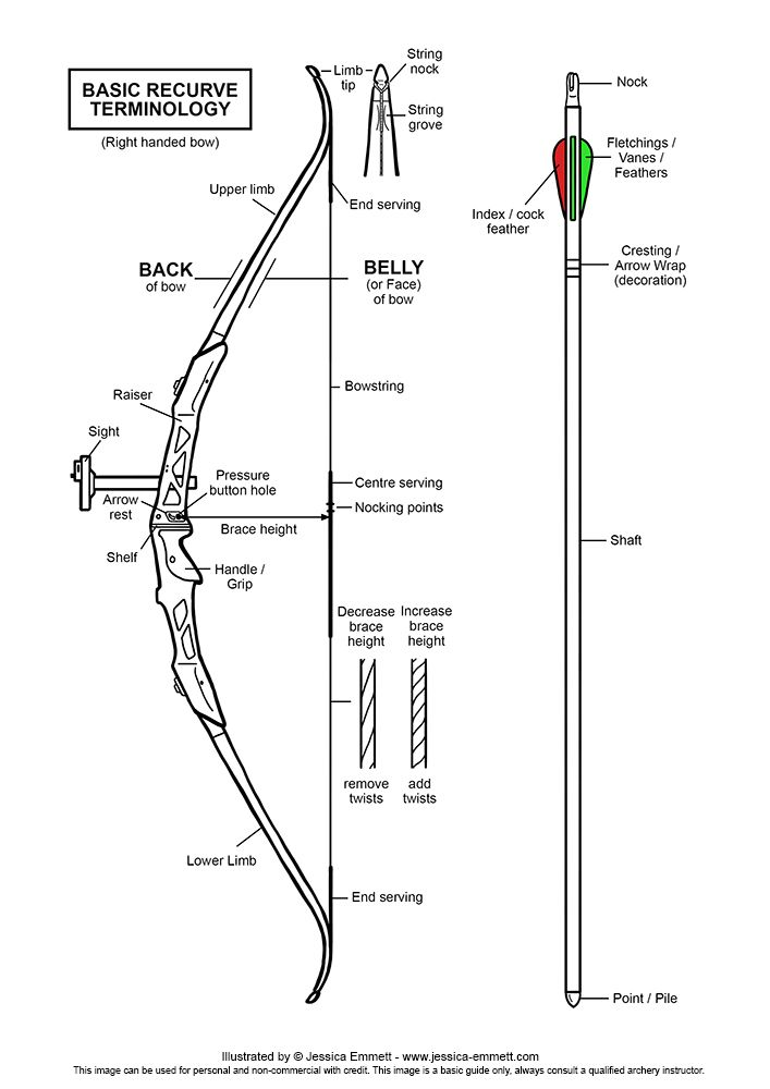 basic recurve terminology diagram 2014 get yours at https www rh pinterest com Archery Bow and Arrow Drawing Indian Archery Bows and Arrows