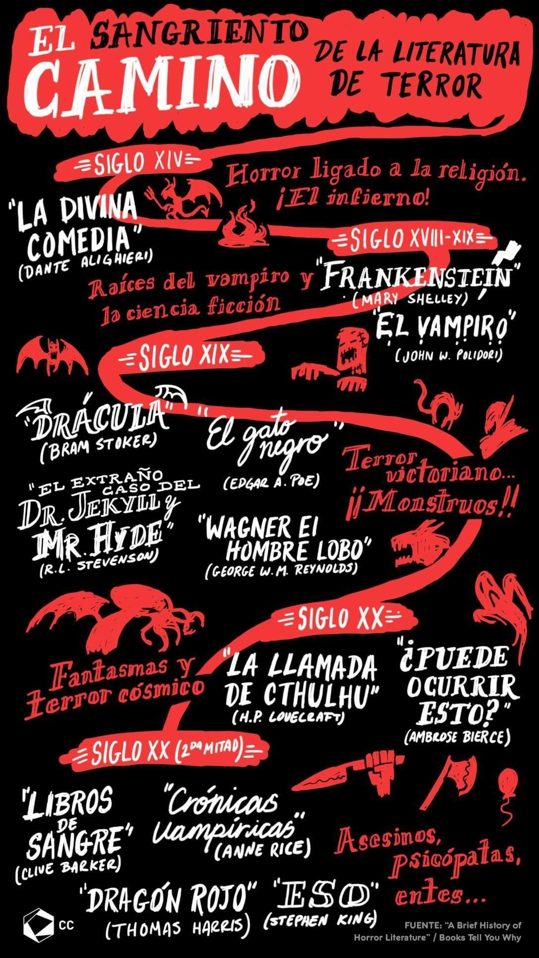 Pin De Juliette Rojas En Mythology And Monsters Libros De Terror Literatura Libros De Leer