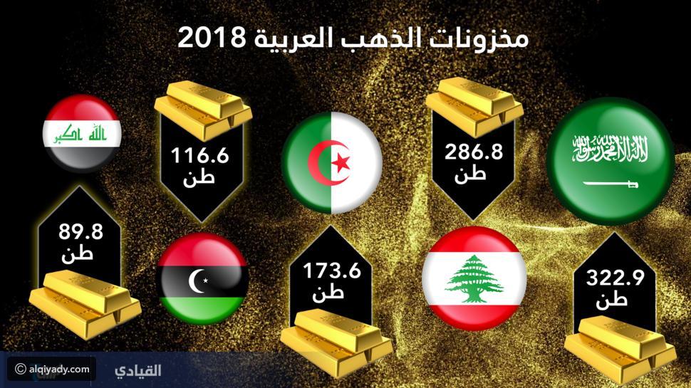 إنفوجرافيك أكبر الدول العربية في مخزونات الذهب Nespresso Nespresso Cups Kitchen Appliances