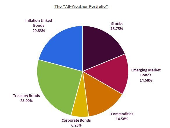 The All Weather Portfolio How Ray Dalio S Strategy Works Ray
