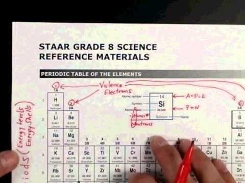 Hacking the 8th Grade STAAR Science Test Kesler Science Science - copy 6th grade periodic table activity