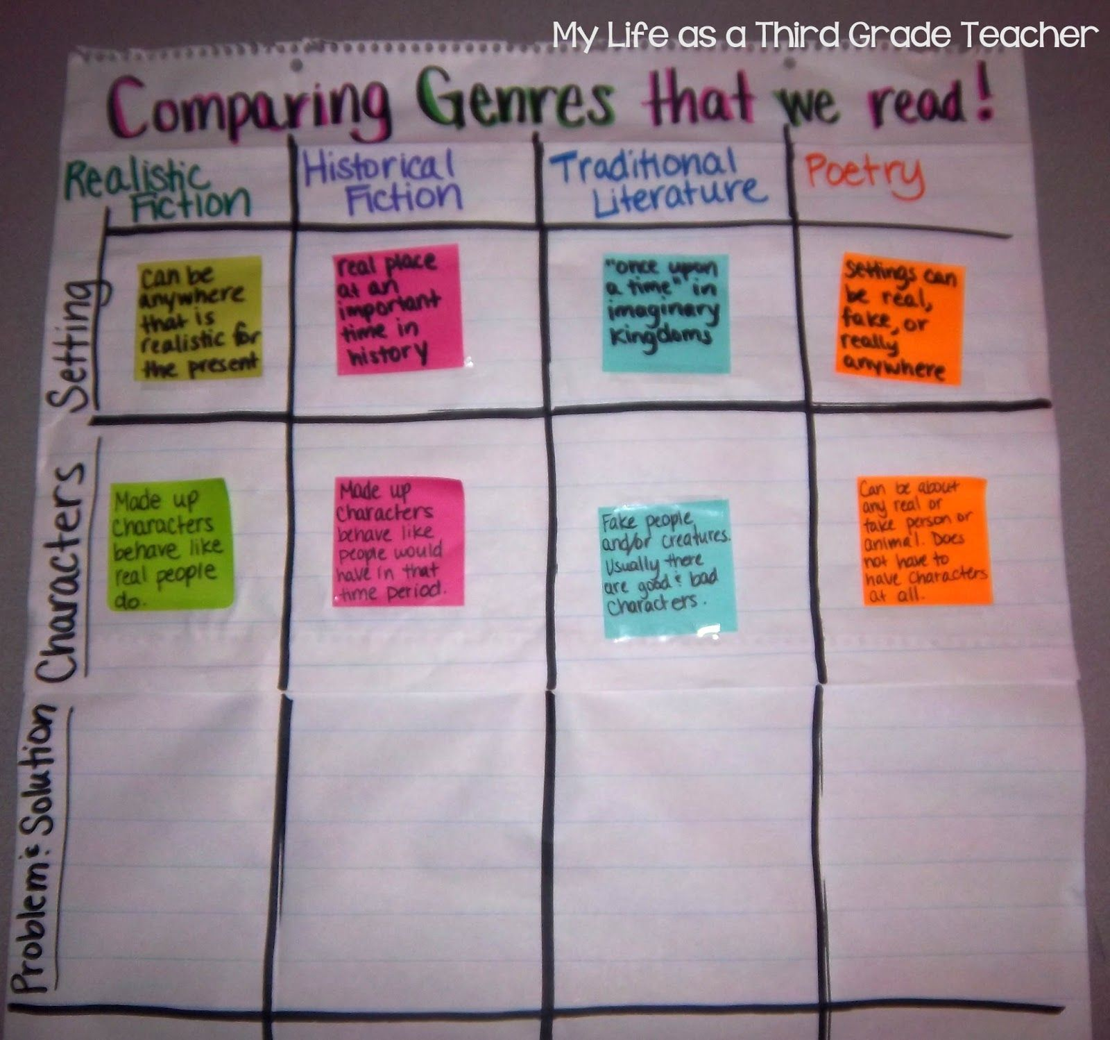 A New Anchor Chart With The Four Genres Realistic Fiction