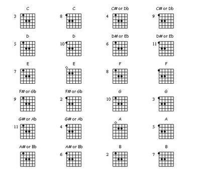 PowerGuitarChordChart  Guitar Stuff    Guitar Chord