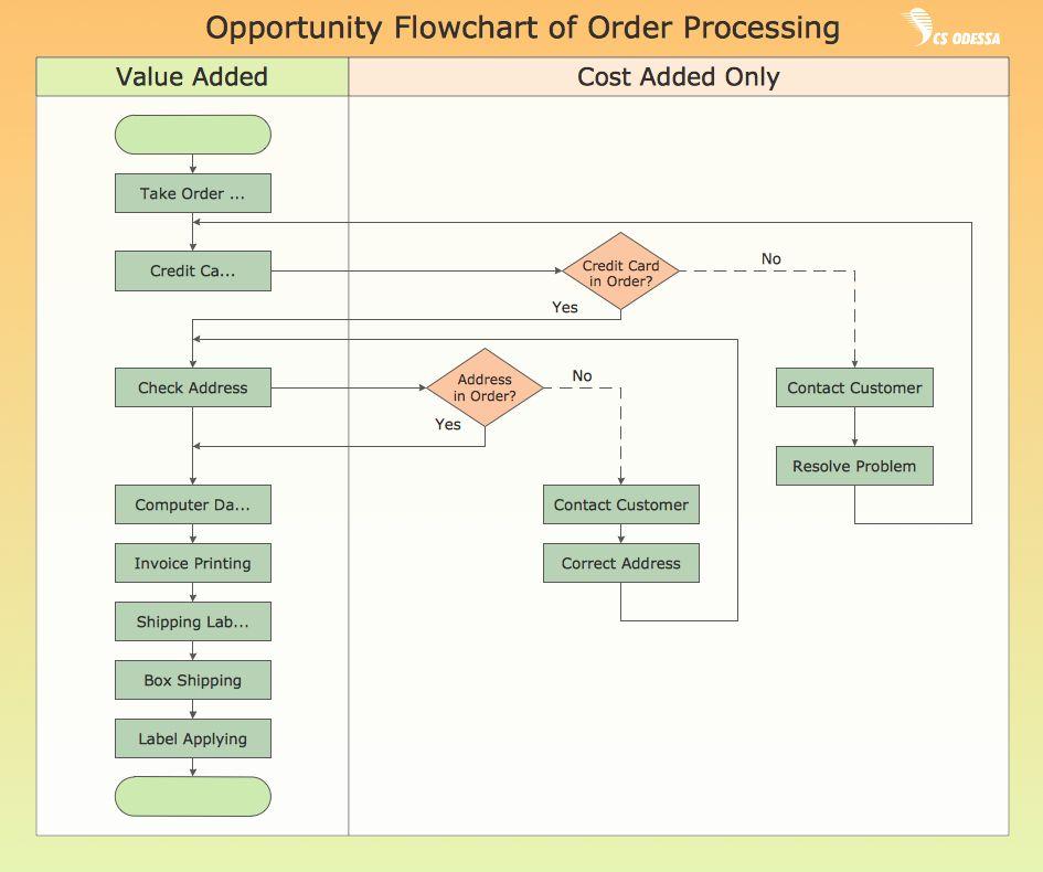 Process Flow Chart Template Fresh 54 Best Print Production Process Flow Chart Flow Chart Template Process Flow Chart Process Flow Chart Template