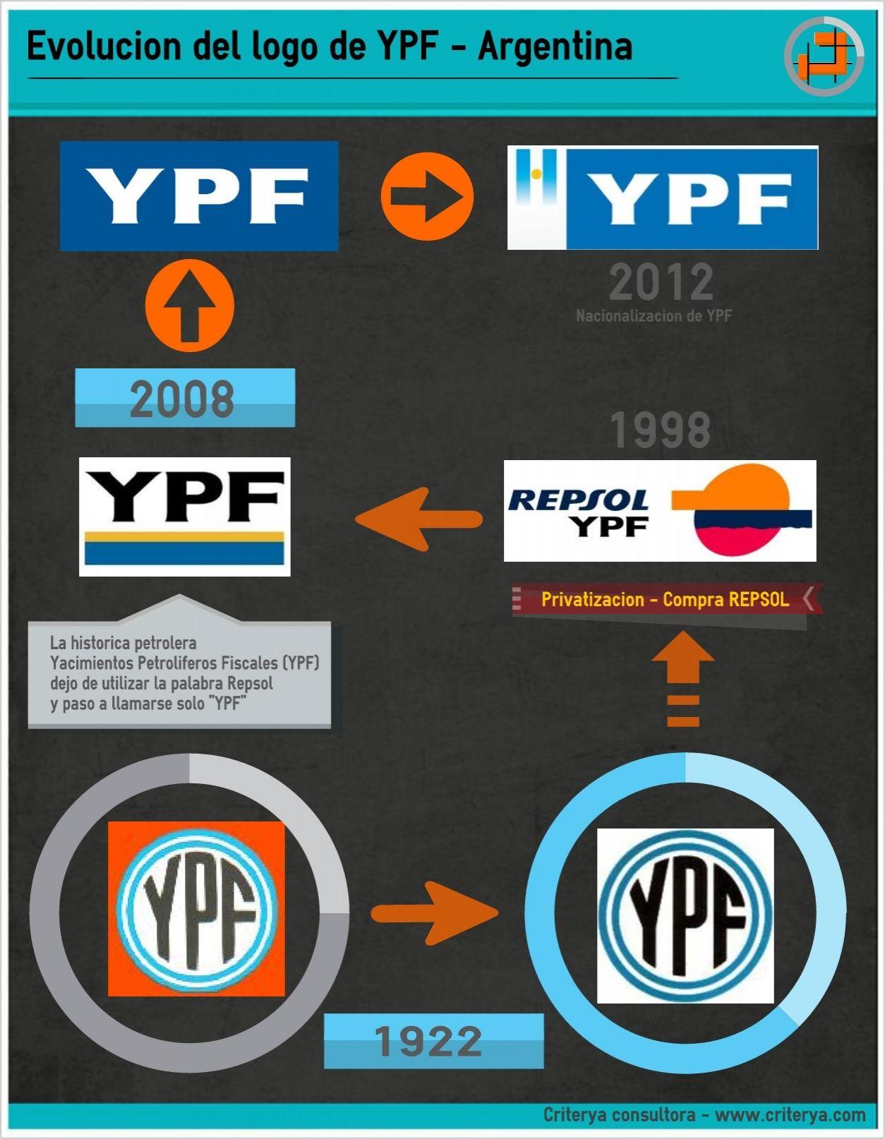 Evolucion historica del logo de YPF Evolucion, Palabras