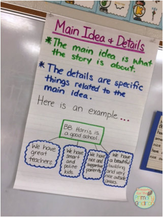 Main Idea And Details Anchor Chart From Prepping For The Primary Gridiron Ela Anchor Charts Classroom Anchor Charts Anchor Charts