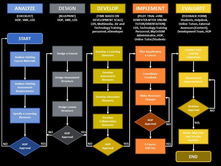 Image Result For Martin Ryder S Instructional Design Models Instructional Design Learning Management System Educational Infographic