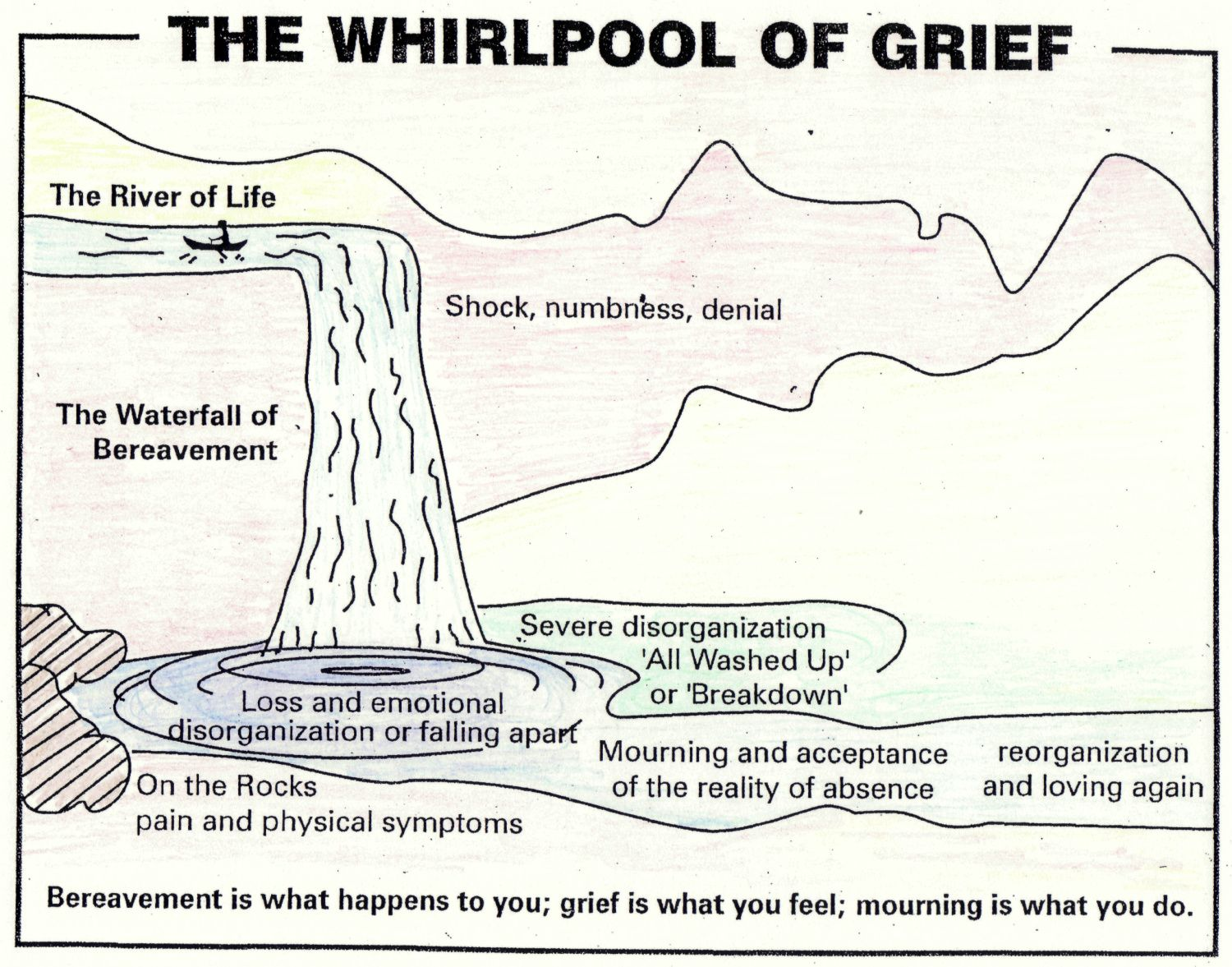 The Whirlpool Of Grief Chasing Dragonflies In