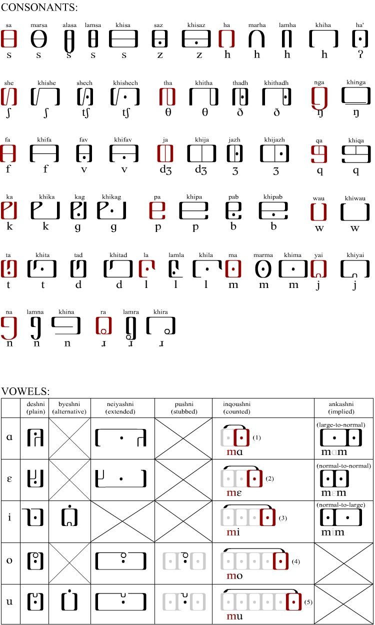 Susipokhi Lettering alphabet, Alphabet symbols, Sms language