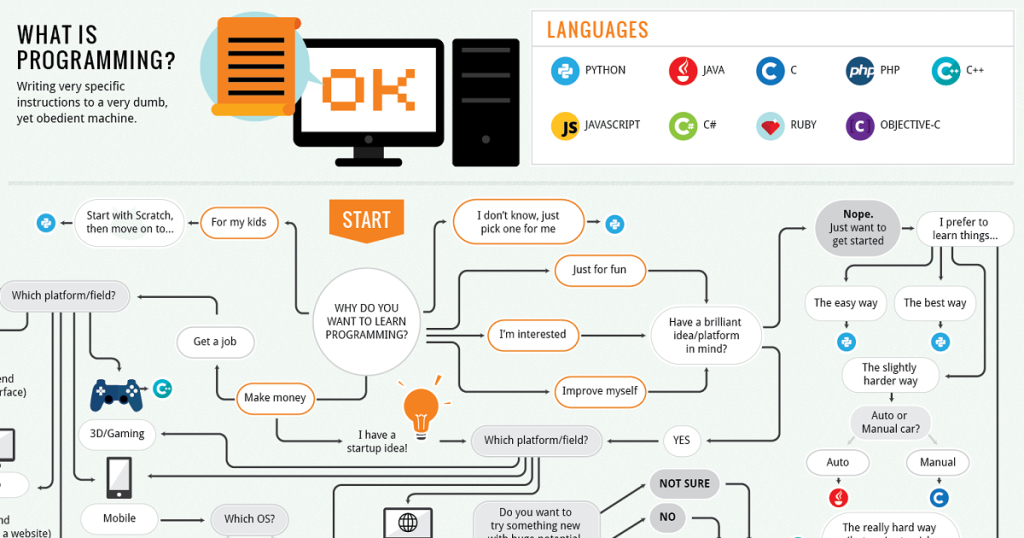 Infographic pick the best computer programming language for infographic pick the best computer programming language for beginners and first time learners with this flowchart start coding now ccuart Image collections