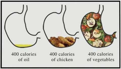 Image result for 400 calories of vegetables
