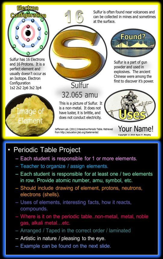 Periodic table of the elements lesson periodic table group and create students create a one page visual of an assigned element from the periodic table the finished product i have them use publisher includes element info urtaz Gallery
