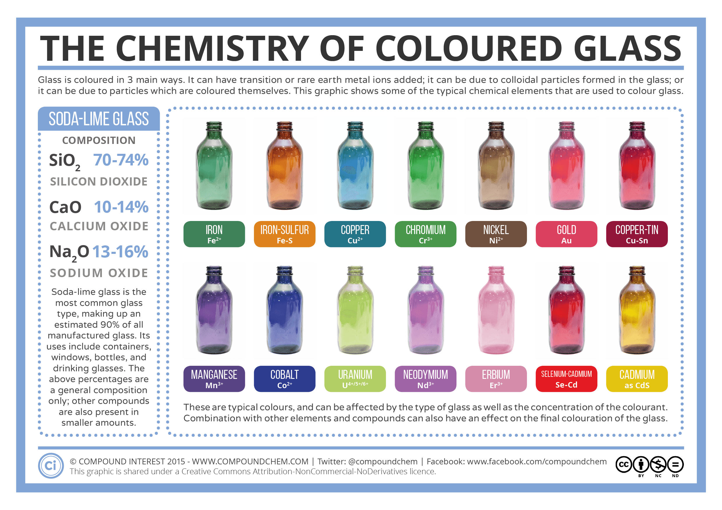 Coloured glass is something that's commonplace in our lives, from the green of wine and beer bottles, to the red, yellow, and green of traffic lights. The origin of these colours is something we do...