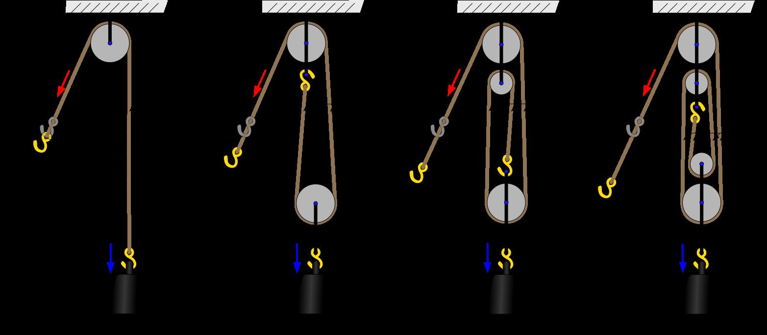 Me parece una imagen que puede servir de ayuda a gente que quiera utilizar poleas ya que muestra los cambios dependiendo del factor que varie.