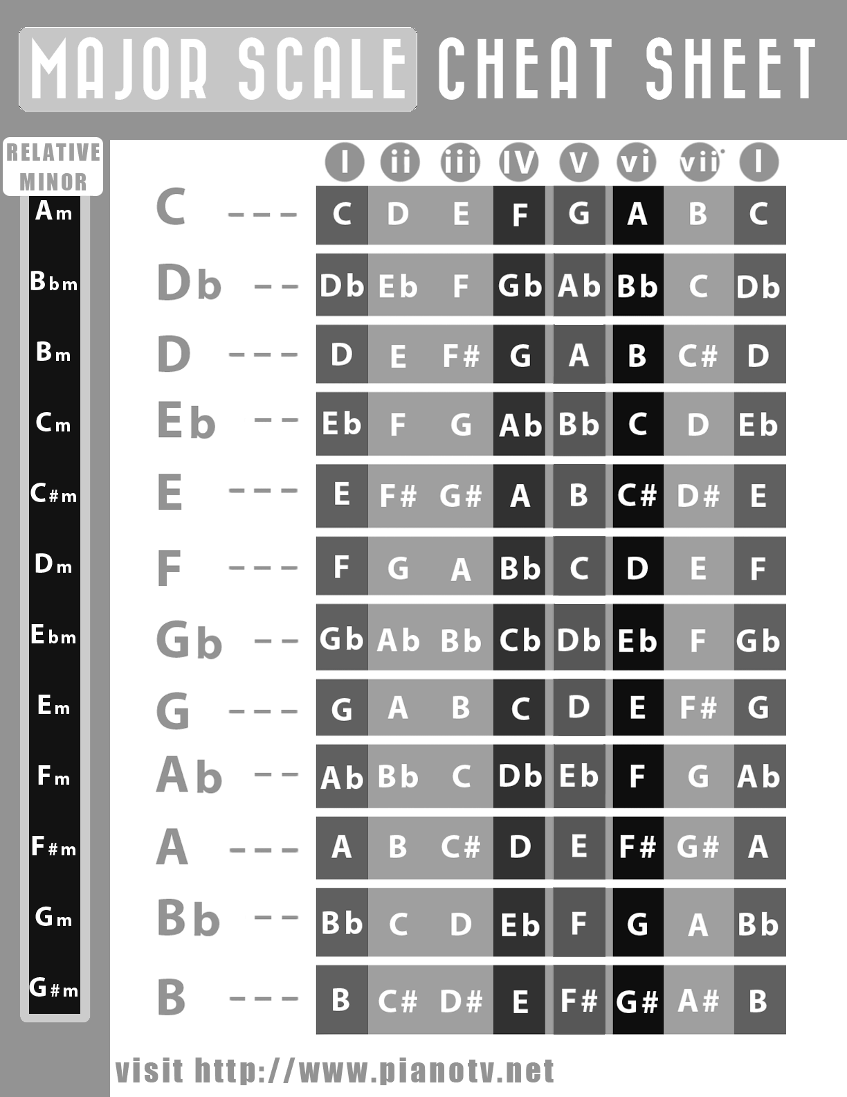Major Scale Graphic Black And White