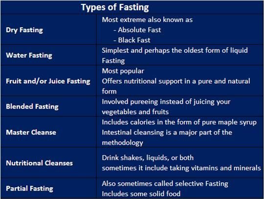 A list of the types of fasting #Fasting #Prayer #Detox
