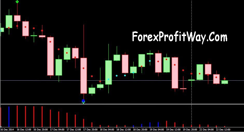 Pin By Forexprofitway Com On Forexprofitway Com Trading