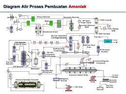 Afbeeldingsresultaat voor process flow diagram ammonia plant afbeeldingsresultaat voor process flow diagram ammonia plant ccuart Images