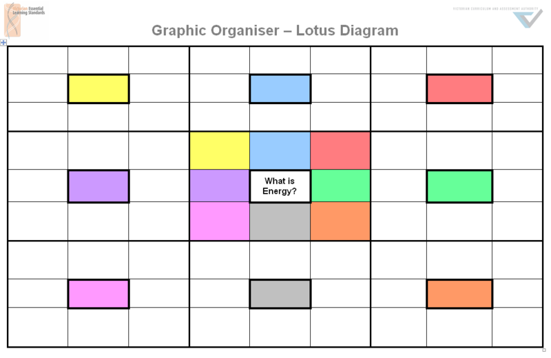 Lotus Diagram For Brainstorming And Planning Leader In Me