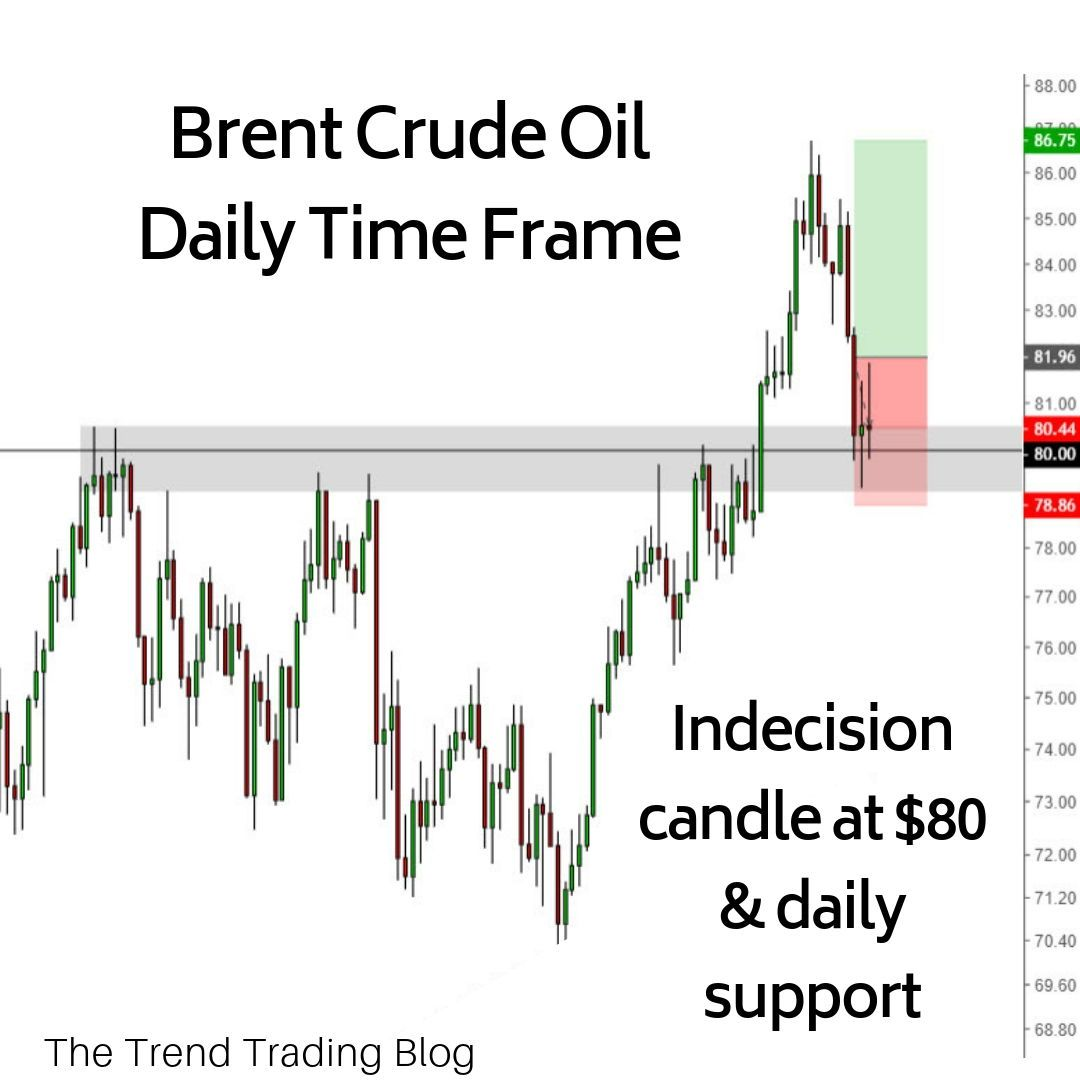 Crude Oil Is At An Interesting Level. Price Is Trading