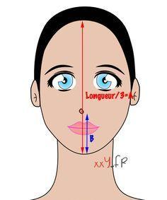 Determiner la morphologie de son visage coiffure en 2019