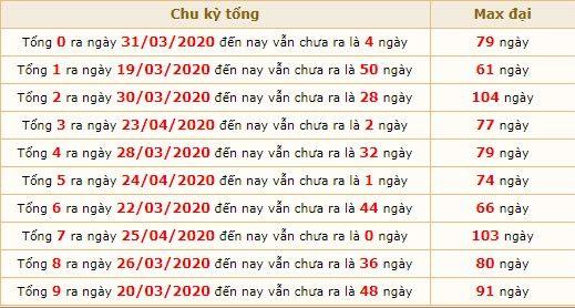 dự đoán xsmb ngày 26-4-2020 4