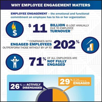 Of Employees Are Disengaged Infographic What Drives